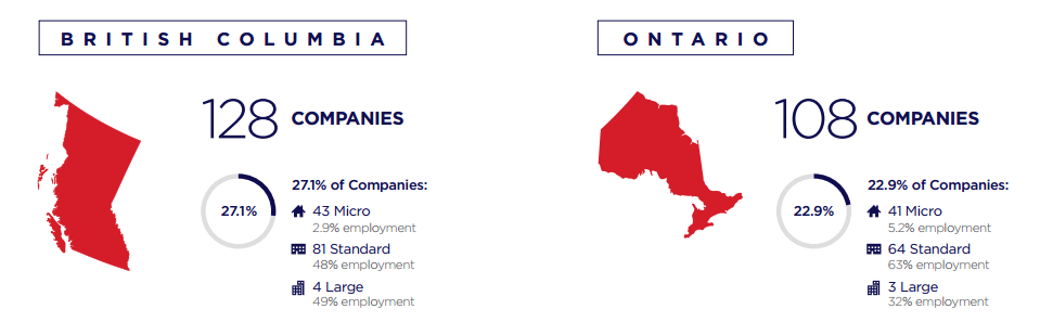 27% of Canadian industry is in BC, 22% in Ontario